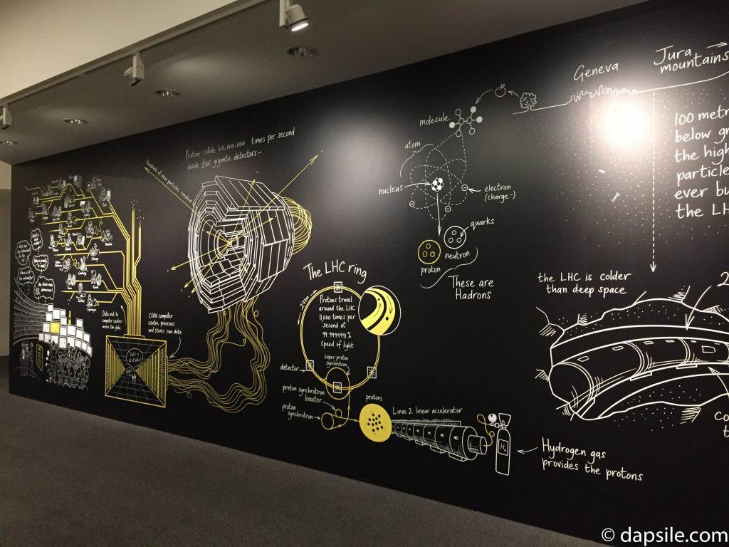 Hadron Collider Exhibit Wall
